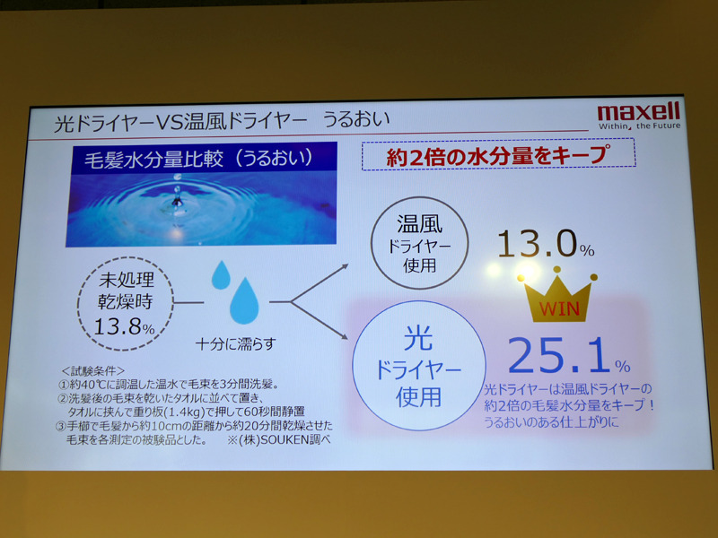 ドライヤー革命「光で乾かすドライヤー」登場 髪のツヤ1.7倍、コシ3.5倍、水分量2倍、消費電力は半分  [166962459]->画像>21枚