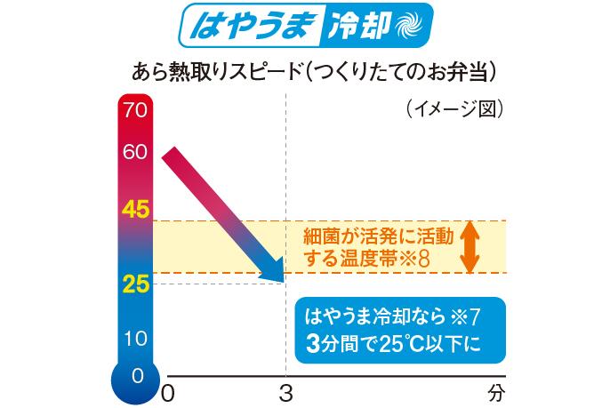 パナソニック、「はやうま冷却」でお弁当のあら熱が3分で取れるIoT冷蔵庫(2/8)