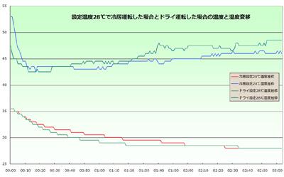 藤山哲人の実践 家電ラボ第3回エアコンの節電法実際どれだけの