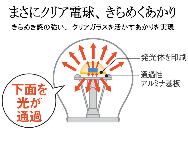LEDの発光原理・構造と仕組み -